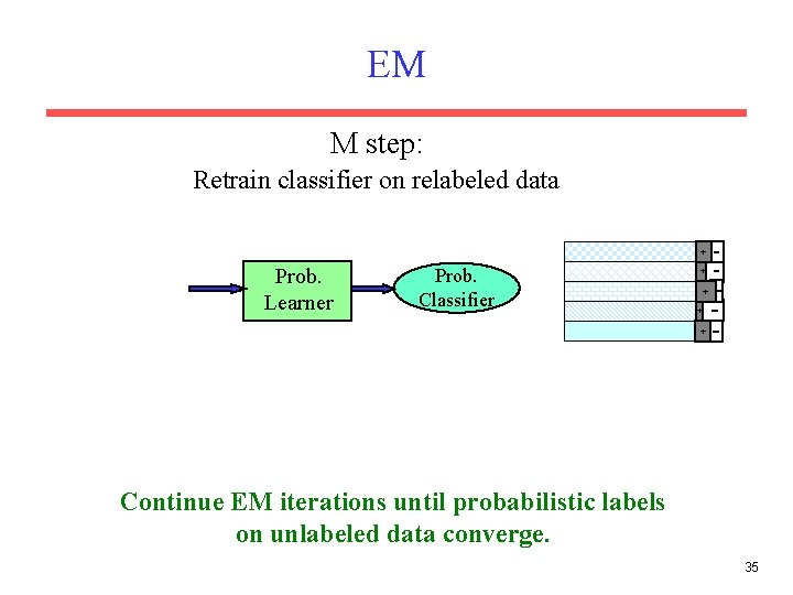 EM M step: Retrain classifier on relabeled data + Prob. Learner Prob. Classifier +