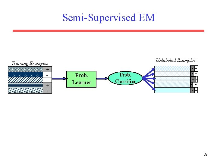 Semi-Supervised EM Training Examples + + + Unlabeled Examples + Prob. Learner Prob. Classifier