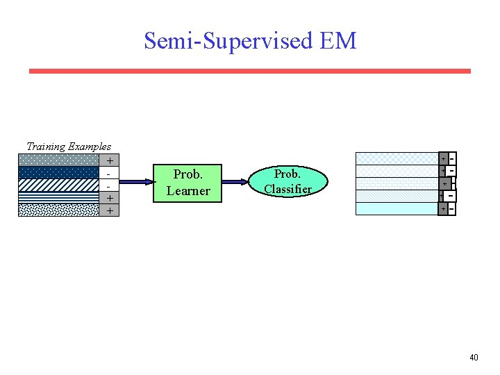 Semi-Supervised EM Training Examples + + Prob. Learner Prob. Classifier + + 40