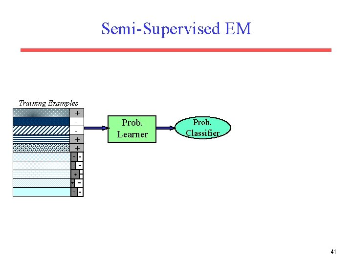 Semi-Supervised EM Training Examples + + + Prob. Learner Prob. Classifier + + +