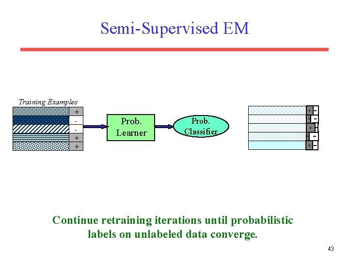 Semi-Supervised EM Training Examples + + Prob. Learner Prob. Classifier + + Continue retraining