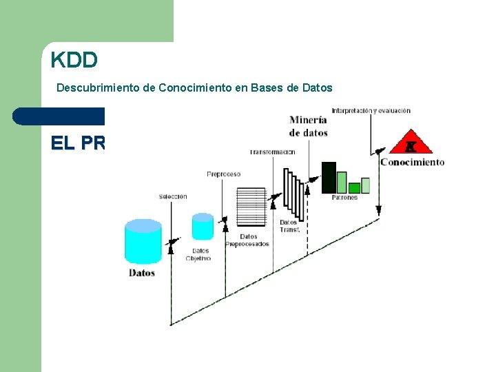 KDD Descubrimiento de Conocimiento en Bases de Datos EL PROCESO DE KDD