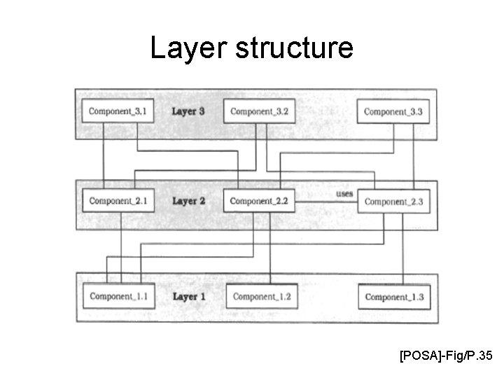 Layer structure [POSA]-Fig/P. 35