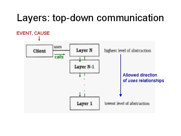Layers: top-down communication EVENT, CAUSE calls Allowed direction of uses relationships