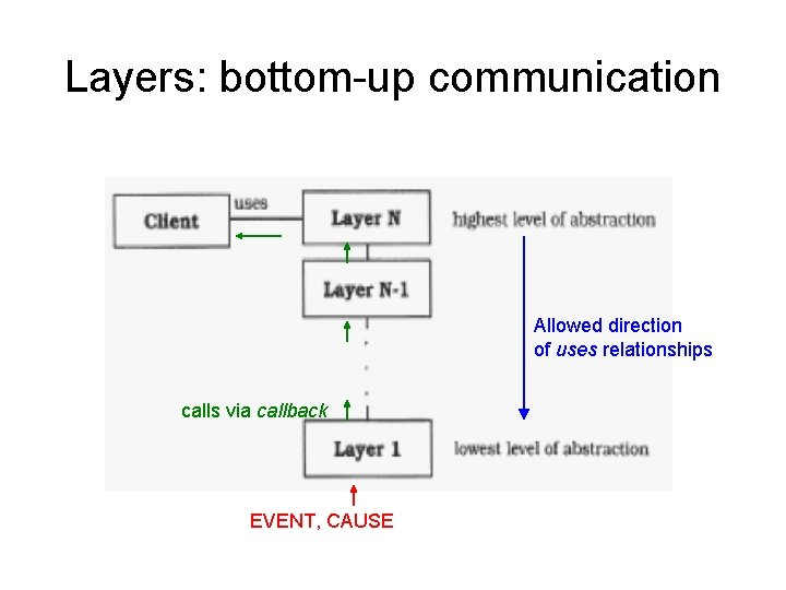 Layers: bottom-up communication Allowed direction of uses relationships calls via callback EVENT, CAUSE