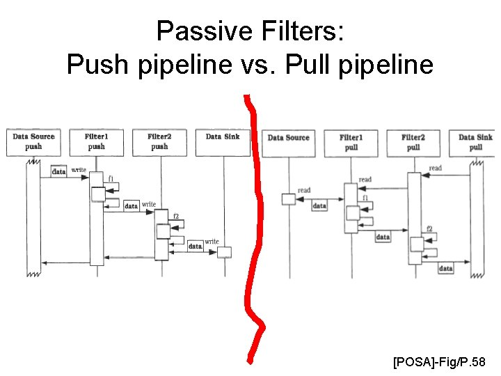 Passive Filters: Push pipeline vs. Pull pipeline [POSA]-Fig/P. 58
