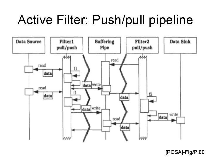 Active Filter: Push/pull pipeline [POSA]-Fig/P. 60