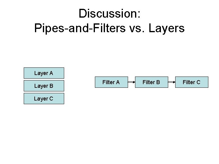 Discussion: Pipes-and-Filters vs. Layers Layer A Layer B Layer C Filter A Filter B