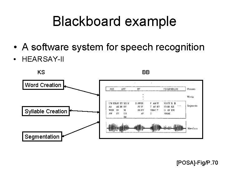 Blackboard example • A software system for speech recognition • HEARSAY-II KS BB Word