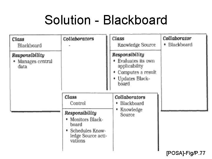 Solution - Blackboard [POSA]-Fig/P. 77