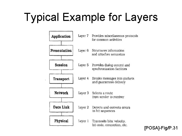 Typical Example for Layers [POSA]-Fig/P. 31
