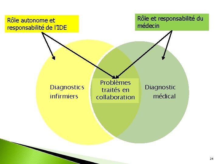 Rôle et responsabilité du médecin Rôle autonome et responsabilité de l'IDE Diagnostics infirmiers Problèmes