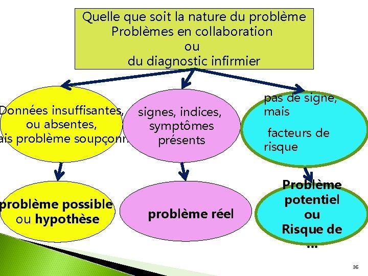 Quelle que soit la nature du problème Problèmes en collaboration ou du diagnostic infirmier