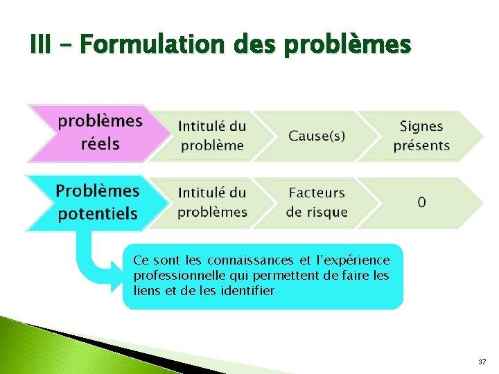 III – Formulation des problèmes Ce sont les connaissances et l'expérience professionnelle qui permettent