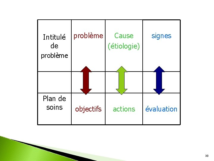 Intitulé de problème Cause (étiologie) signes objectifs actions évaluation problème Plan de soins 38