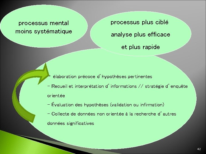 processus mental moins systématique processus plus ciblé analyse plus efficace et plus rapide -