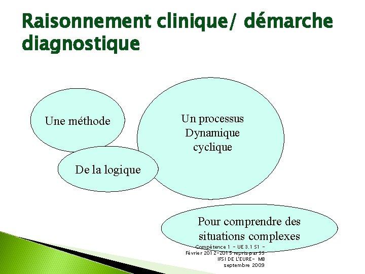 Raisonnement clinique/ démarche diagnostique Une méthode Un processus Dynamique cyclique De la logique Pour