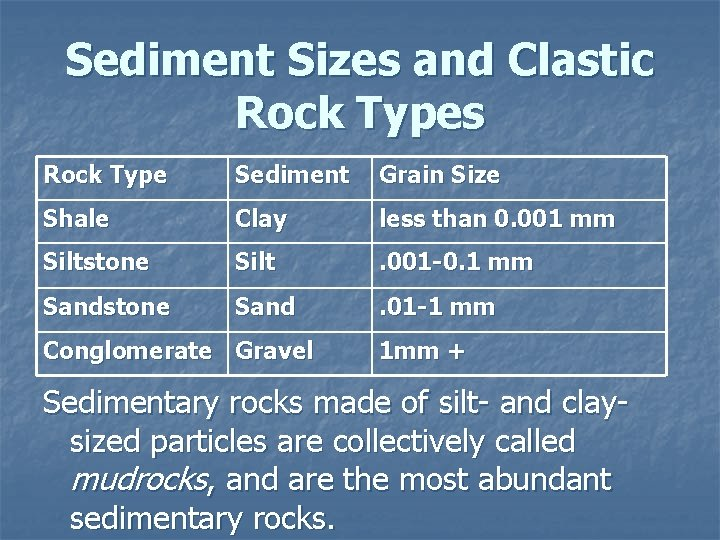 Sediment Sizes and Clastic Rock Types Rock Type Sediment Grain Size Shale Clay less