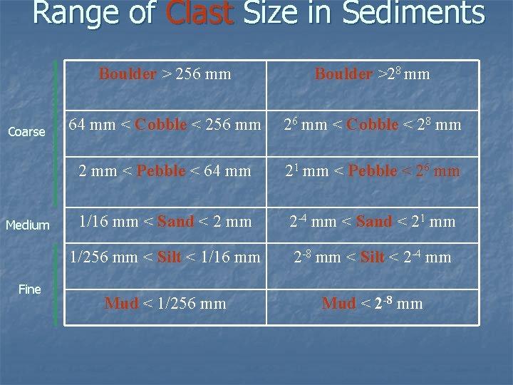 Range of Clast Size in Sediments Coarse Medium Fine Boulder > 256 mm Boulder