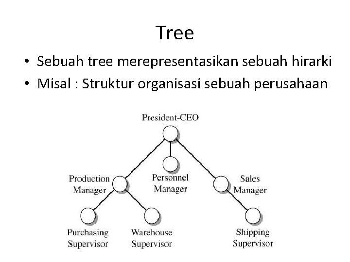 Tree • Sebuah tree merepresentasikan sebuah hirarki • Misal : Struktur organisasi sebuah perusahaan