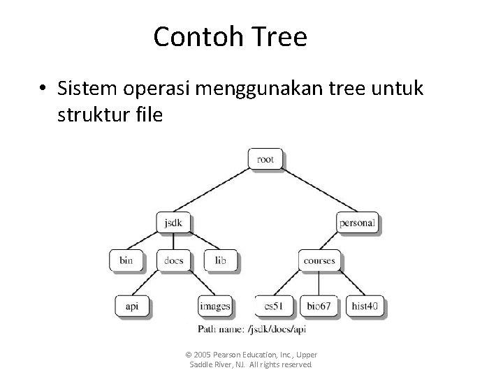 Contoh Tree • Sistem operasi menggunakan tree untuk struktur file © 2005 Pearson Education,