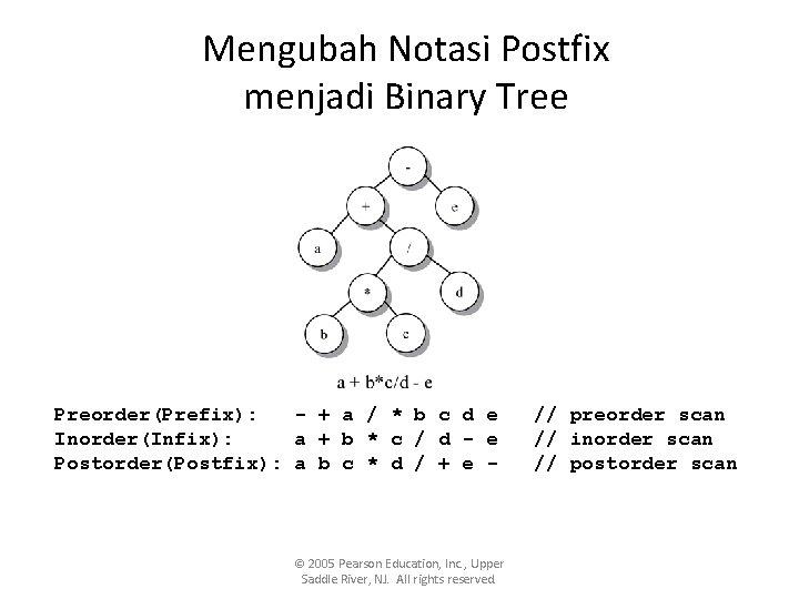 Mengubah Notasi Postfix menjadi Binary Tree Preorder(Prefix): - + a / * b c