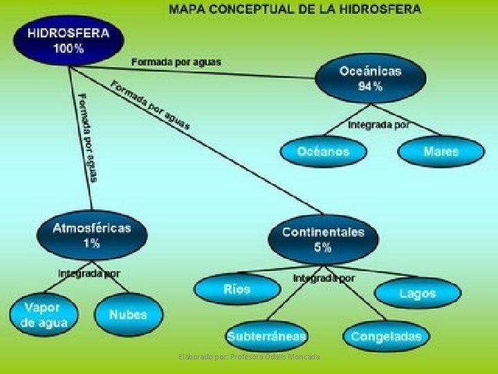Elaborado por: Profesora Odalis Moncada