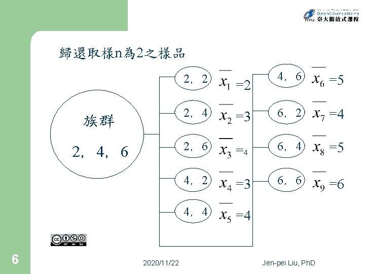 歸還取樣n為 2之樣品 族群 2,4,6 6 2020/11/22 4,6 =5 =3 6,2 =4 2,6 =4 6,4