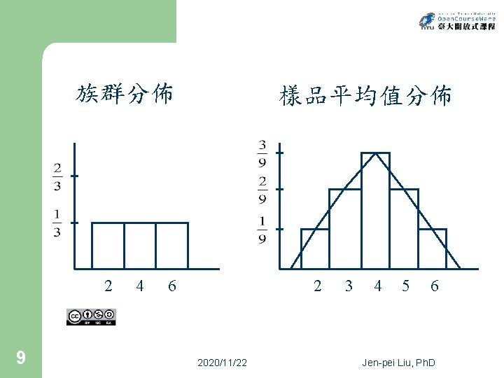 族群分佈 2 9 4 樣品平均值分佈 6 2 2020/11/22 3 4 5 6 Jen-pei Liu,