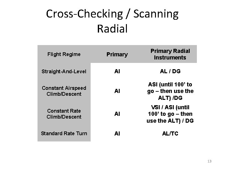 Cross-Checking / Scanning Radial Flight Regime Primary Radial Instruments Straight-And-Level AI AL / DG
