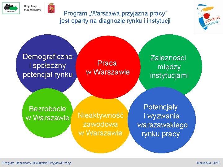 """Program """"Warszawa przyjazna pracy"""" jest oparty na diagnozie rynku i instytucji Demograficzno i społeczny"""