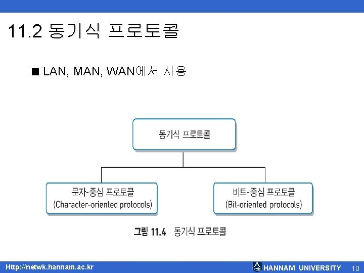 11. 2 동기식 프로토콜 < LAN, MAN, WAN에서 사용 Http: //netwk. hannam. ac. kr