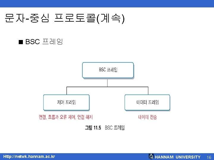문자-중심 프로토콜(계속) < BSC 프레임 Http: //netwk. hannam. ac. kr HANNAM UNIVERSITY 16