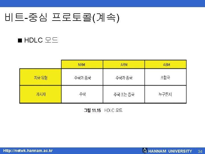 비트-중심 프로토콜(계속) < HDLC 모드 Http: //netwk. hannam. ac. kr HANNAM UNIVERSITY 34