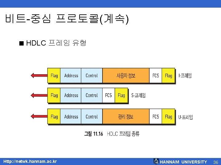 비트-중심 프로토콜(계속) < HDLC 프레임 유형 Http: //netwk. hannam. ac. kr HANNAM UNIVERSITY 36