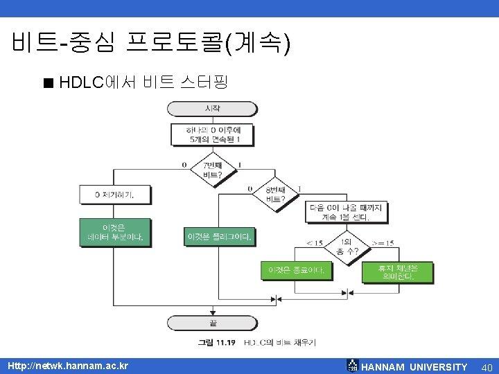 비트-중심 프로토콜(계속) < HDLC에서 비트 스터핑 Http: //netwk. hannam. ac. kr HANNAM UNIVERSITY 40