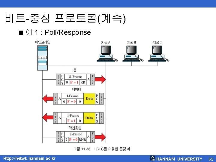 비트-중심 프로토콜(계속) < 예 1 : Poll/Response Http: //netwk. hannam. ac. kr HANNAM UNIVERSITY