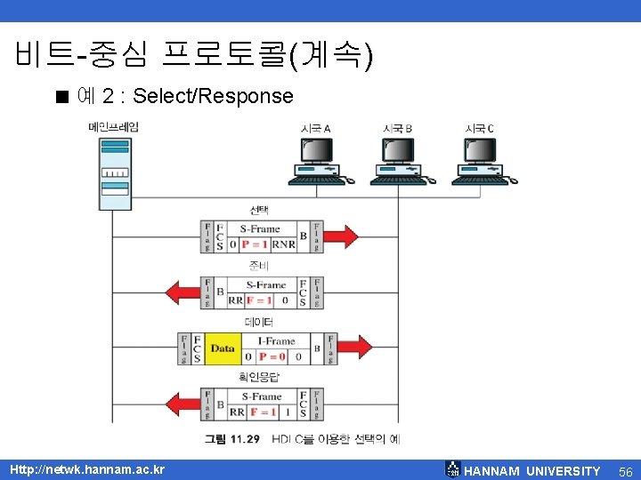 비트-중심 프로토콜(계속) < 예 2 : Select/Response Http: //netwk. hannam. ac. kr HANNAM UNIVERSITY
