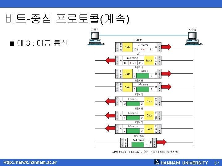 비트-중심 프로토콜(계속) < 예 3 : 대등 통신 Http: //netwk. hannam. ac. kr HANNAM