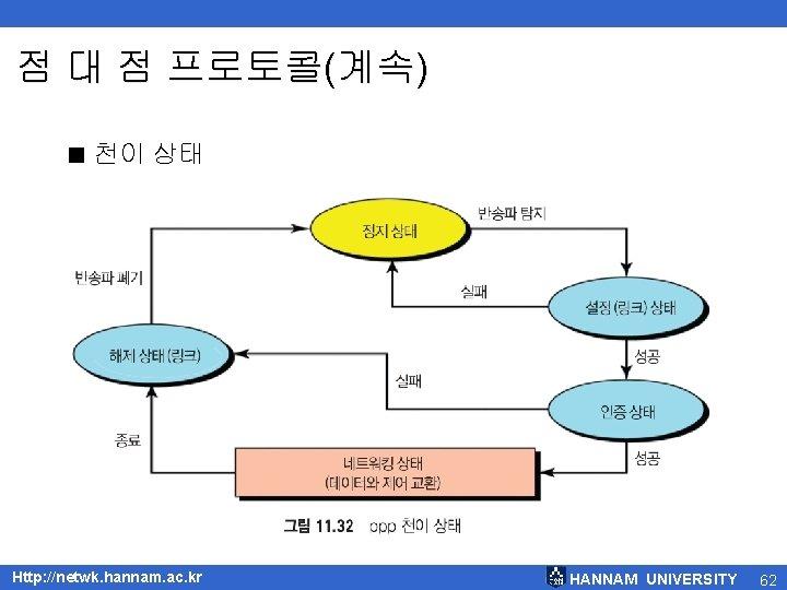 점 대 점 프로토콜(계속) < 천이 상태 Http: //netwk. hannam. ac. kr HANNAM UNIVERSITY