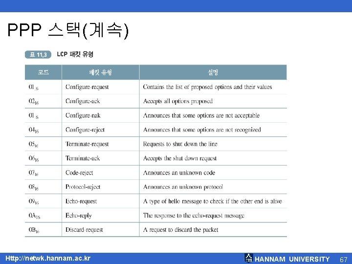 PPP 스택(계속) < LCP 패킷과 코드 Http: //netwk. hannam. ac. kr HANNAM UNIVERSITY 67