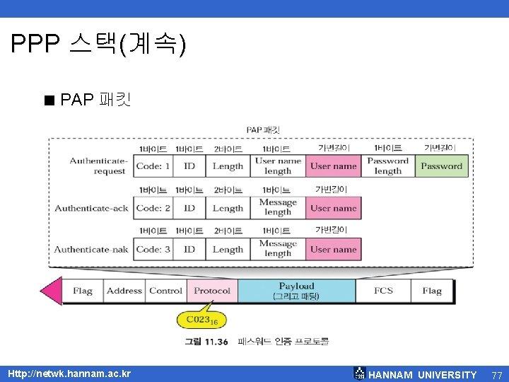 PPP 스택(계속) < PAP 패킷 Http: //netwk. hannam. ac. kr HANNAM UNIVERSITY 77