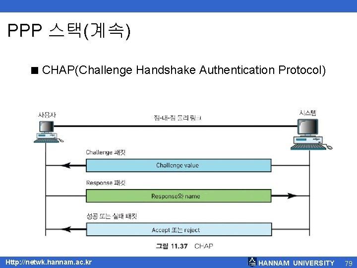 PPP 스택(계속) < CHAP(Challenge Handshake Authentication Protocol) Http: //netwk. hannam. ac. kr HANNAM UNIVERSITY
