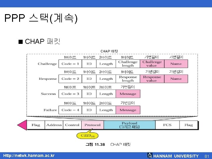 PPP 스택(계속) < CHAP 패킷 Http: //netwk. hannam. ac. kr HANNAM UNIVERSITY 81