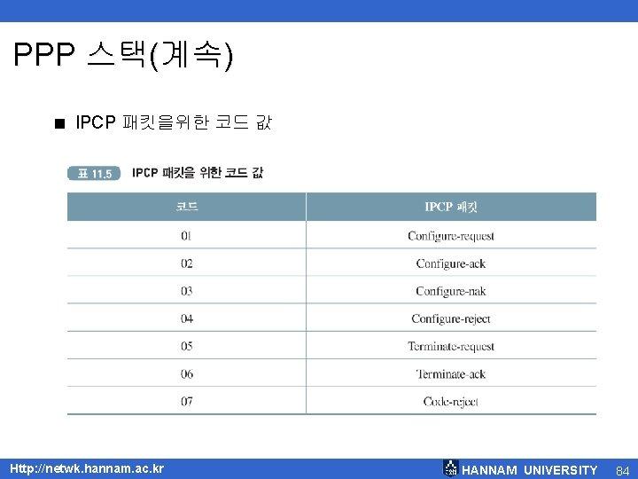 PPP 스택(계속) < IPCP 패킷을위한 코드 값 Http: //netwk. hannam. ac. kr HANNAM UNIVERSITY