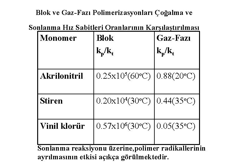 Blok ve Gaz-Fazı Polimerizasyonları Çoğalma ve Sonlanma Hız Sabitleri Oranlarının Karşılaştırılması Monomer Blok kp/kt