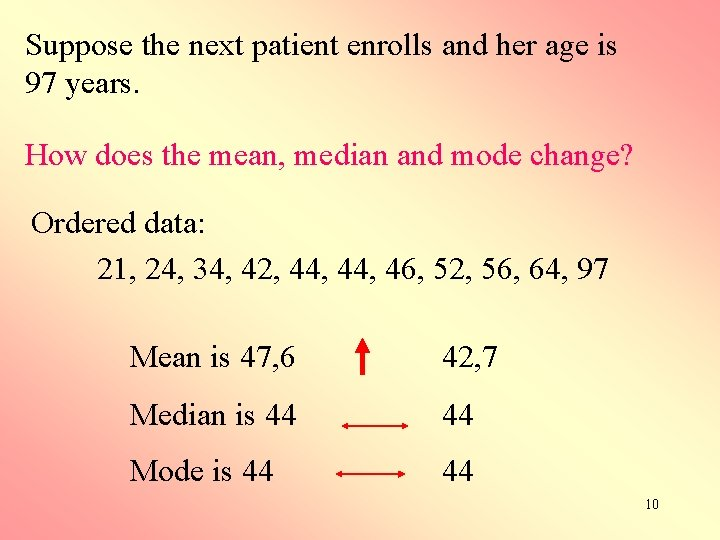 Suppose the next patient enrolls and her age is 97 years. How does the