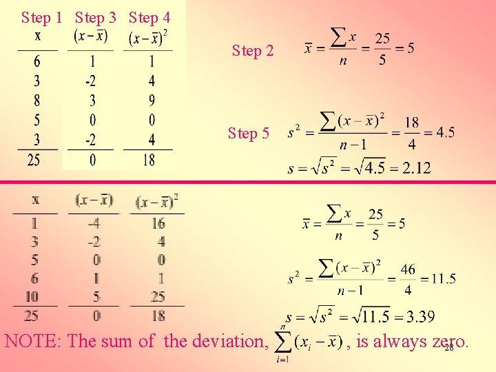 Step 1 Step 3 Step 4 Step 2 Step 5 NOTE: The sum of