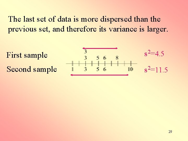 The last set of data is more dispersed than the previous set, and therefore