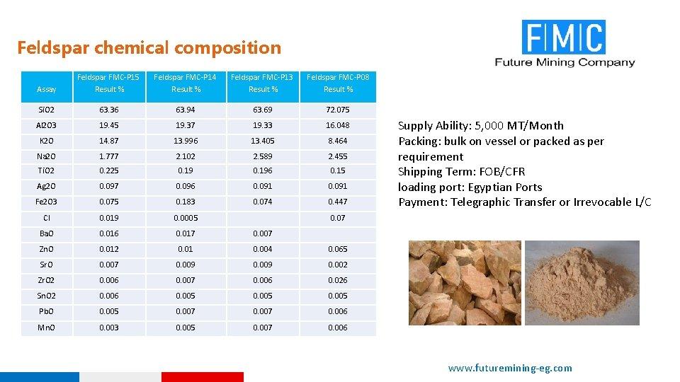 Feldspar chemical composition Assay Feldspar FMC-P 15 Result % Feldspar FMC-P 14 Result %